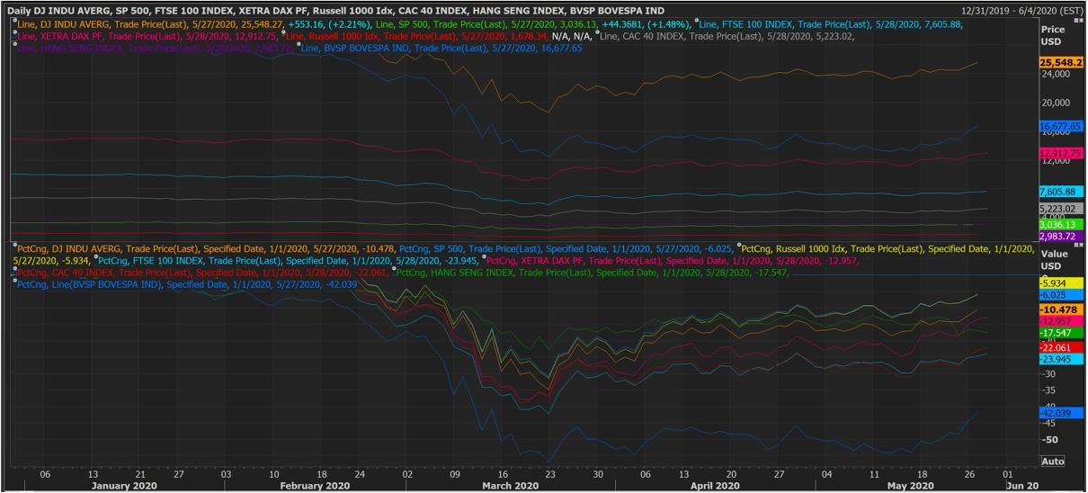 Situación del Mercado Global al 29 de Mayo