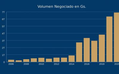 Mercado de Valores celebra récord histórico de negociación con Basa Capital liderando nuevamente el Market Share